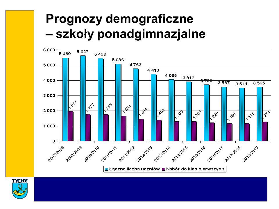 Prognozy demograficzne – szkoły ponadgimnazjalne