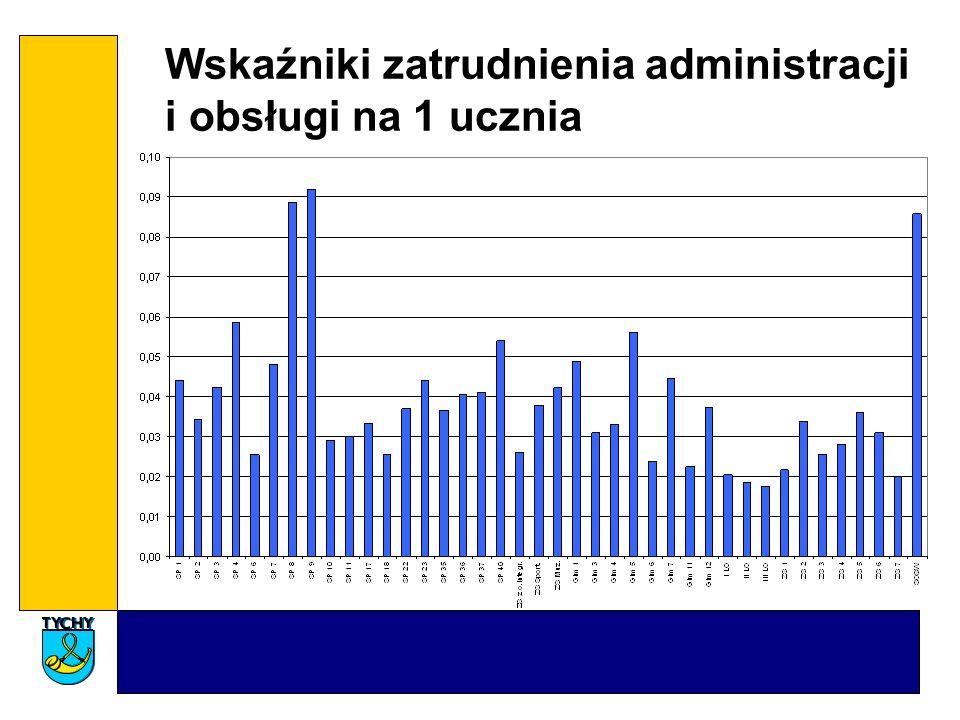 Wskaźniki zatrudnienia administracji i obsługi na 1 ucznia