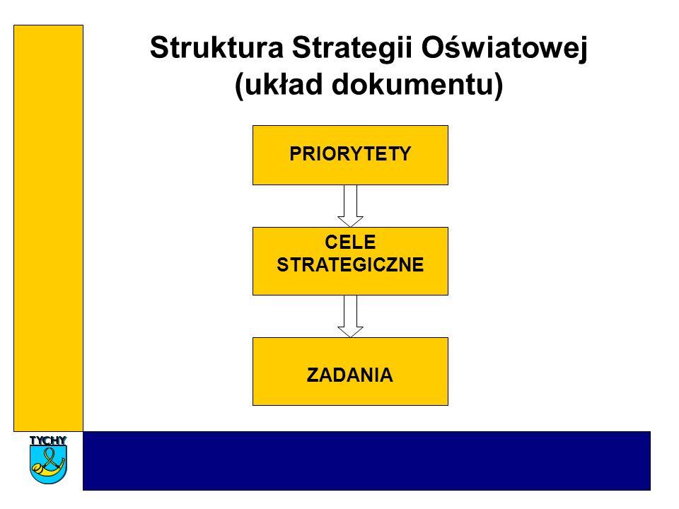 Struktura Strategii Oświatowej (układ dokumentu)