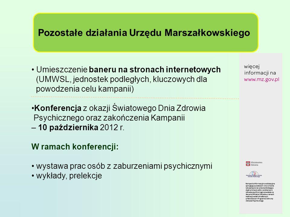 Pozostałe działania Urzędu Marszałkowskiego
