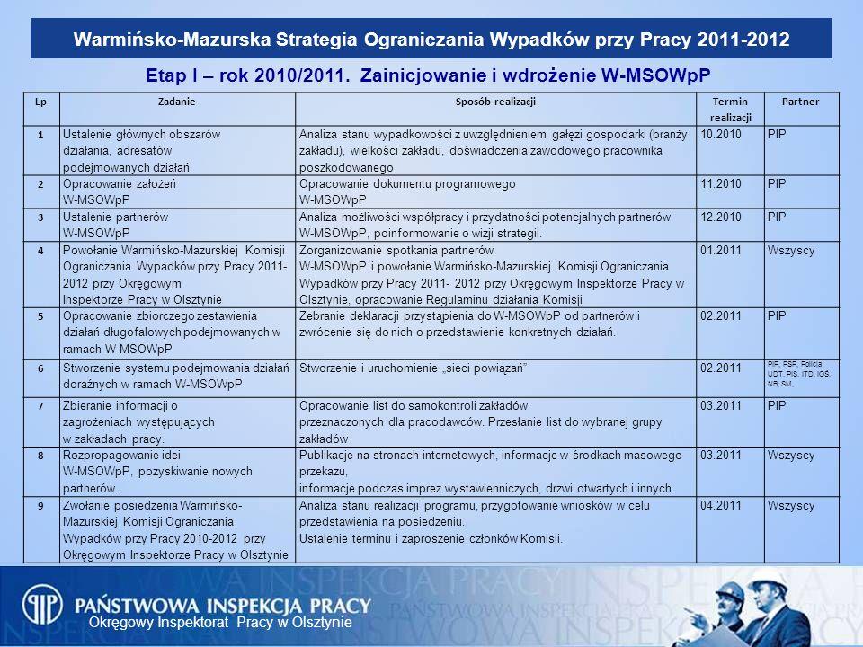 Etap I – rok 2010/2011. Zainicjowanie i wdrożenie W-MSOWpP