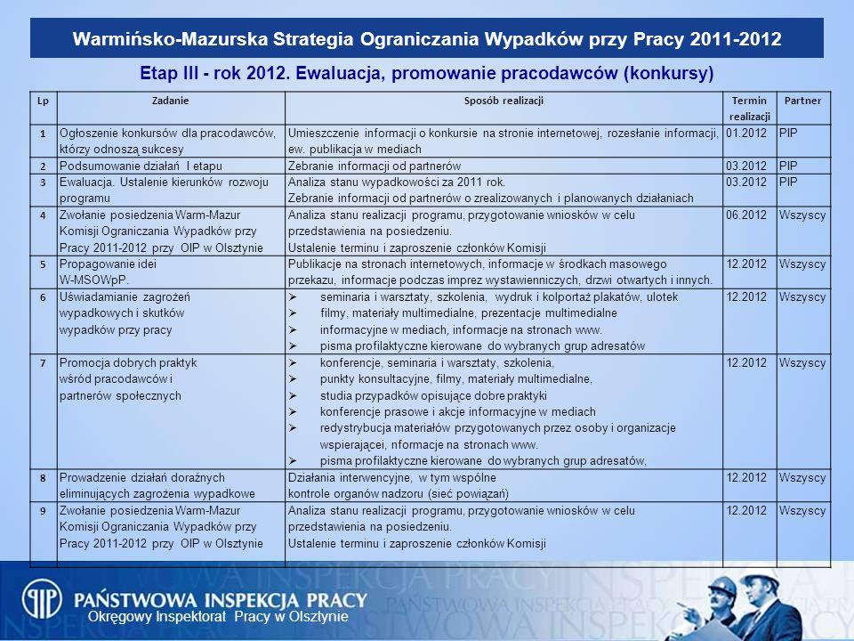 Etap III - rok 2012. Ewaluacja, promowanie pracodawców (konkursy)