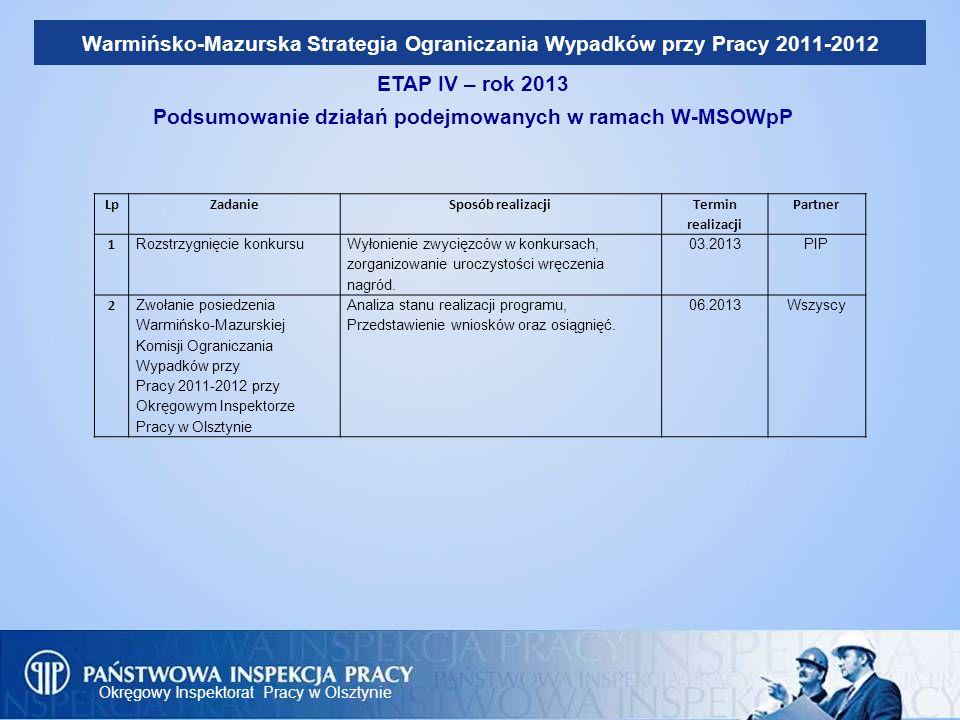 Podsumowanie działań podejmowanych w ramach W-MSOWpP