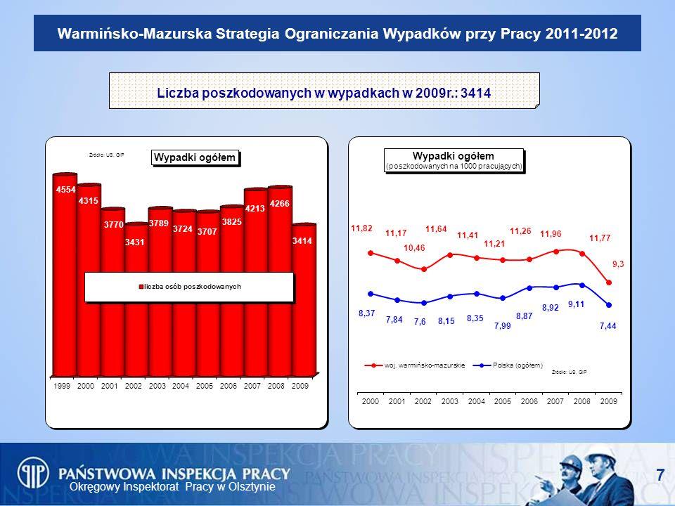 Liczba poszkodowanych w wypadkach w 2009r.: 3414