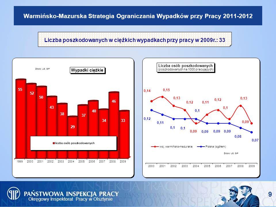 Liczba poszkodowanych w ciężkich wypadkach przy pracy w 2009r.: 33