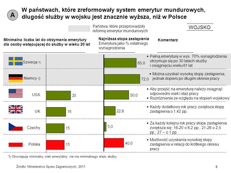 W państwach, które zreformowały system emerytur mundurowych, długość służby w wojsku jest znacznie wyższa, niż w Polsce