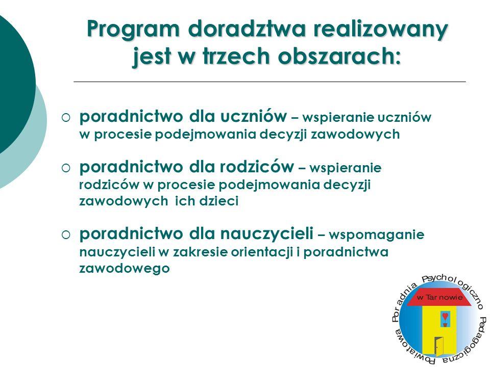 Program doradztwa realizowany jest w trzech obszarach: