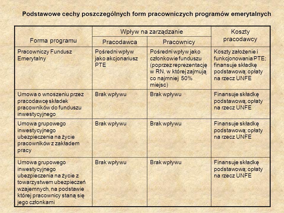 Podstawowe cechy poszczególnych form pracowniczych programów emerytalnych