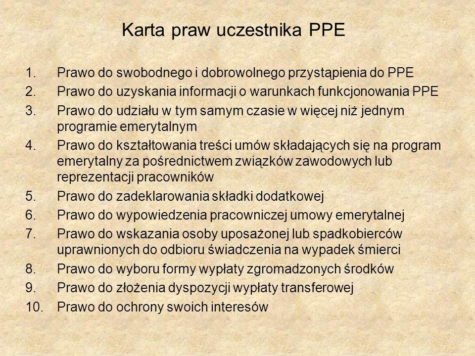 Karta praw uczestnika PPE