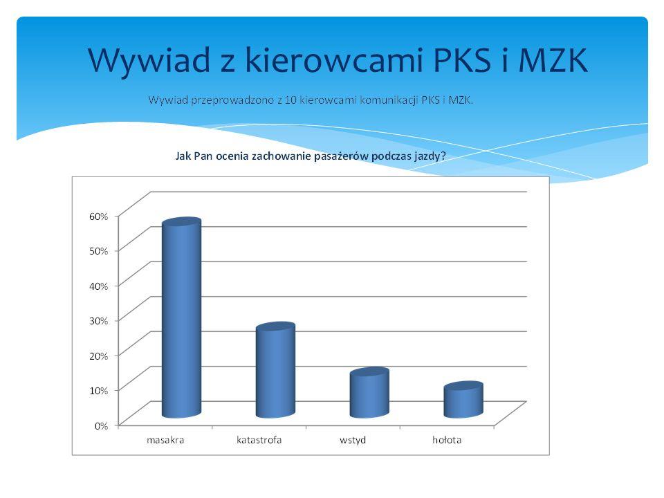 Wywiad z kierowcami PKS i MZK