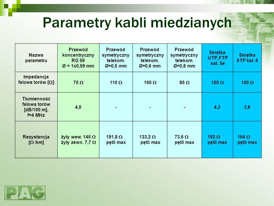 Parametry kabli miedzianych