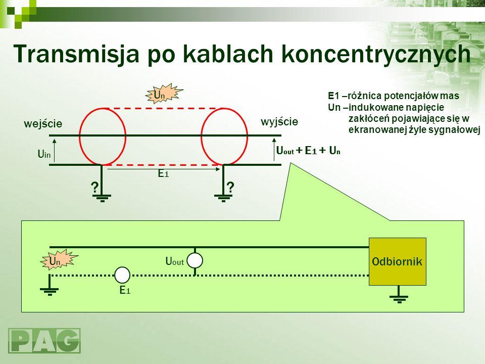 Transmisja po kablach koncentrycznych