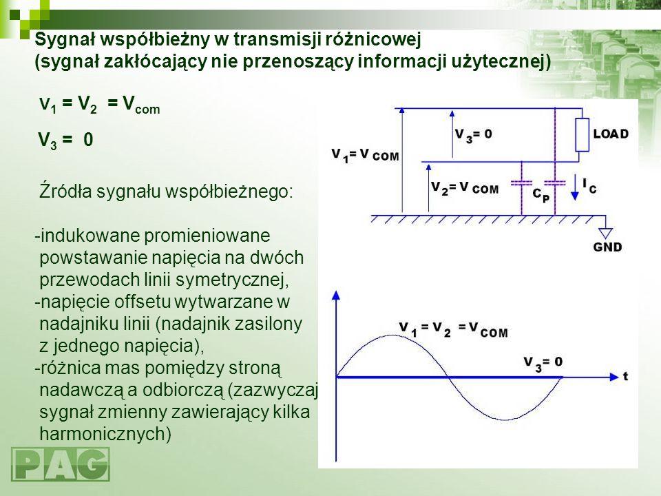 Sygnał współbieżny w transmisji różnicowej (sygnał zakłócający nie przenoszący informacji użytecznej) V1 = V2 = Vcom V3 = 0 Źródła sygnału współbieżnego: -indukowane promieniowane powstawanie napięcia na dwóch przewodach linii symetrycznej, -napięcie offsetu wytwarzane w nadajniku linii (nadajnik zasilony z jednego napięcia), -różnica mas pomiędzy stroną nadawczą a odbiorczą (zazwyczaj sygnał zmienny zawierający kilka harmonicznych)