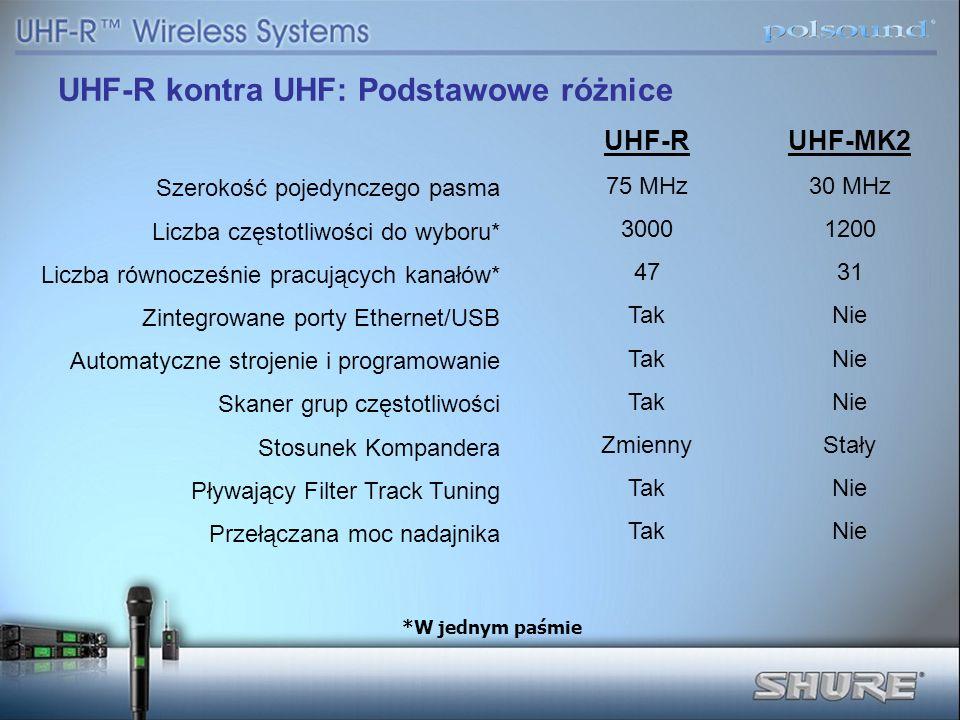 UHF-R kontra UHF: Podstawowe różnice