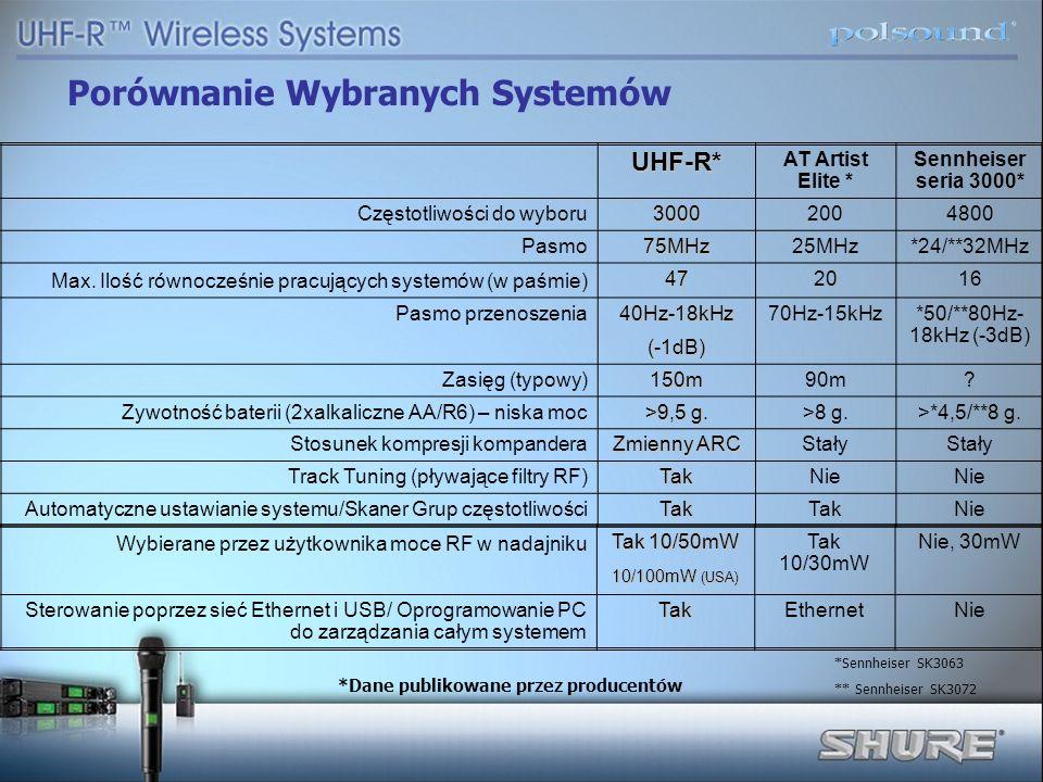 Porównanie Wybranych Systemów