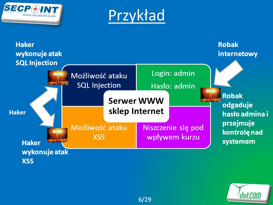 Serwer WWW sklep Internet