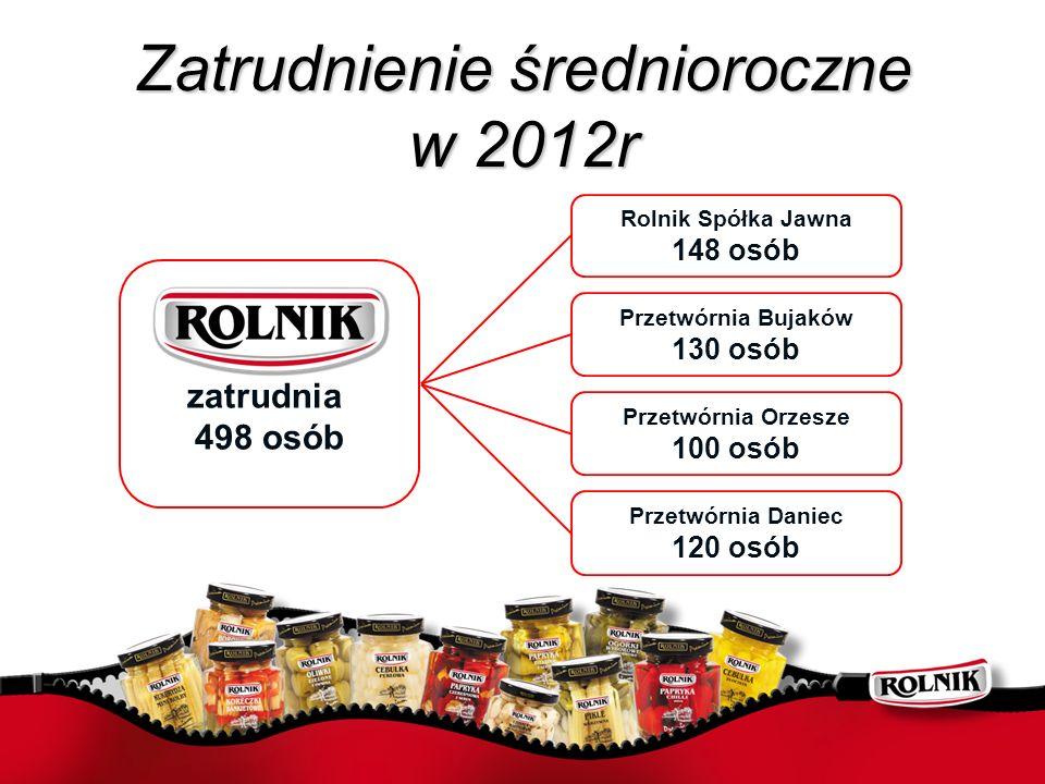 Zatrudnienie średnioroczne w 2012r