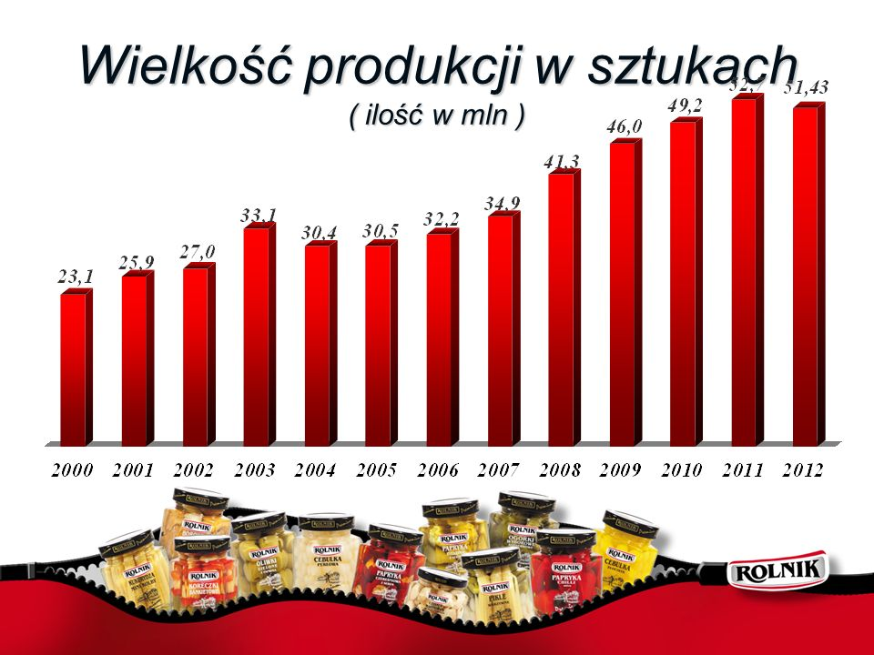 Wielkość produkcji w sztukach ( ilość w mln )