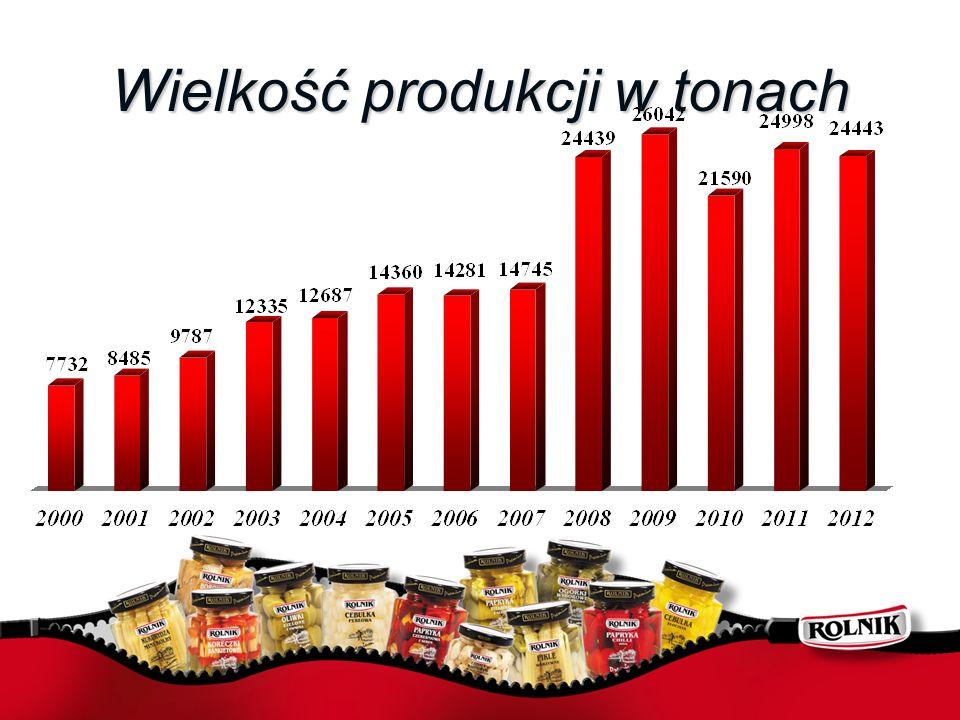 Wielkość produkcji w tonach