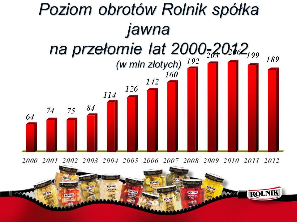 Poziom obrotów Rolnik spółka jawna na przełomie lat 2000-2012 (w mln złotych)