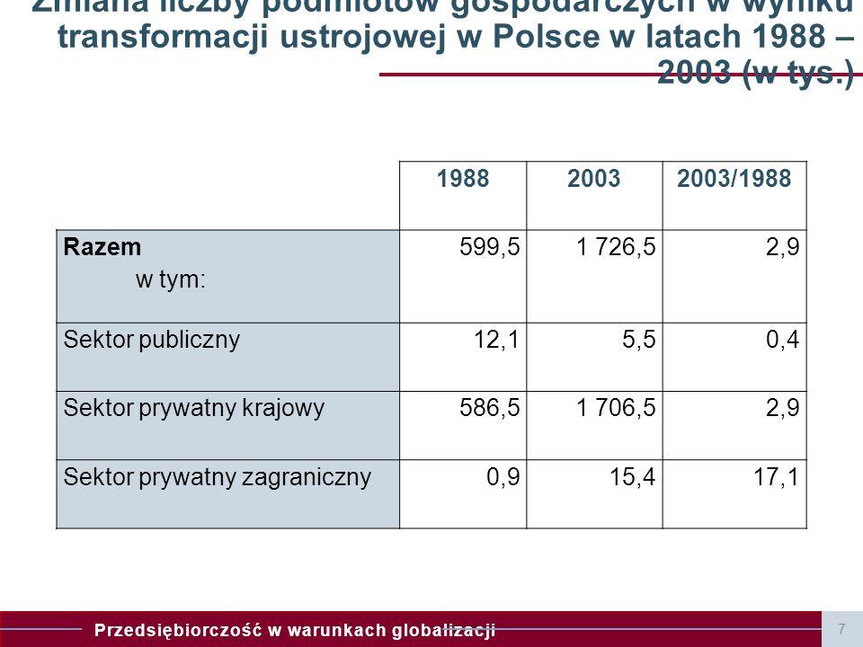 Zmiana liczby podmiotów gospodarczych w wyniku transformacji ustrojowej w Polsce w latach 1988 – 2003 (w tys.)