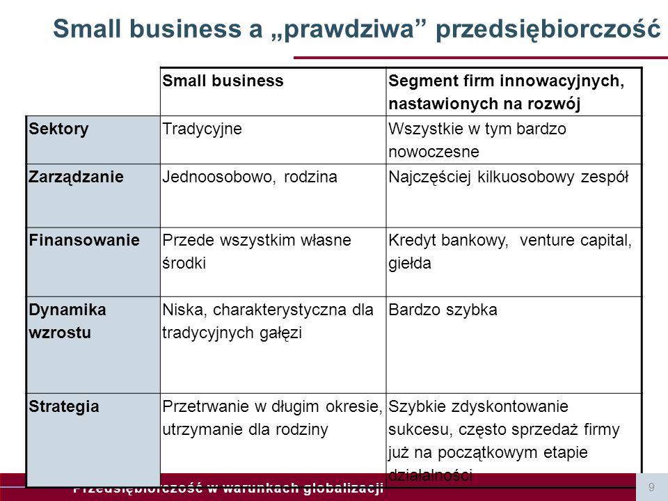 """Small business a """"prawdziwa przedsiębiorczość"""
