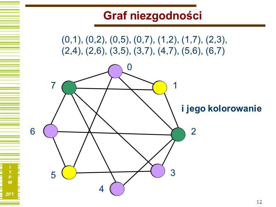 Graf niezgodności (0,1), (0,2), (0,5), (0,7), (1,2), (1,7), (2,3), (2,4), (2,6), (3,5), (3,7), (4,7), (5,6), (6,7)