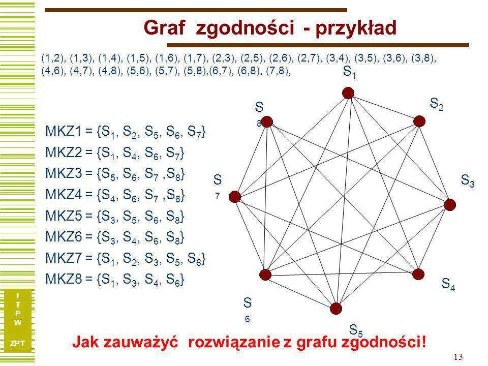 Graf zgodności - przykład