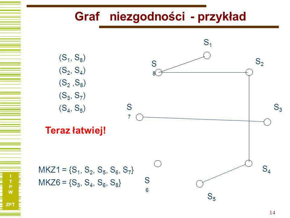 Graf niezgodności - przykład