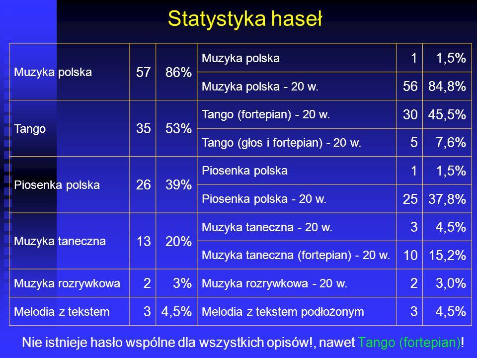 Statystyka haseł 57 86% 1 1,5% 56 84,8% 35 53% 30 45,5% 5 7,6% 26 39%