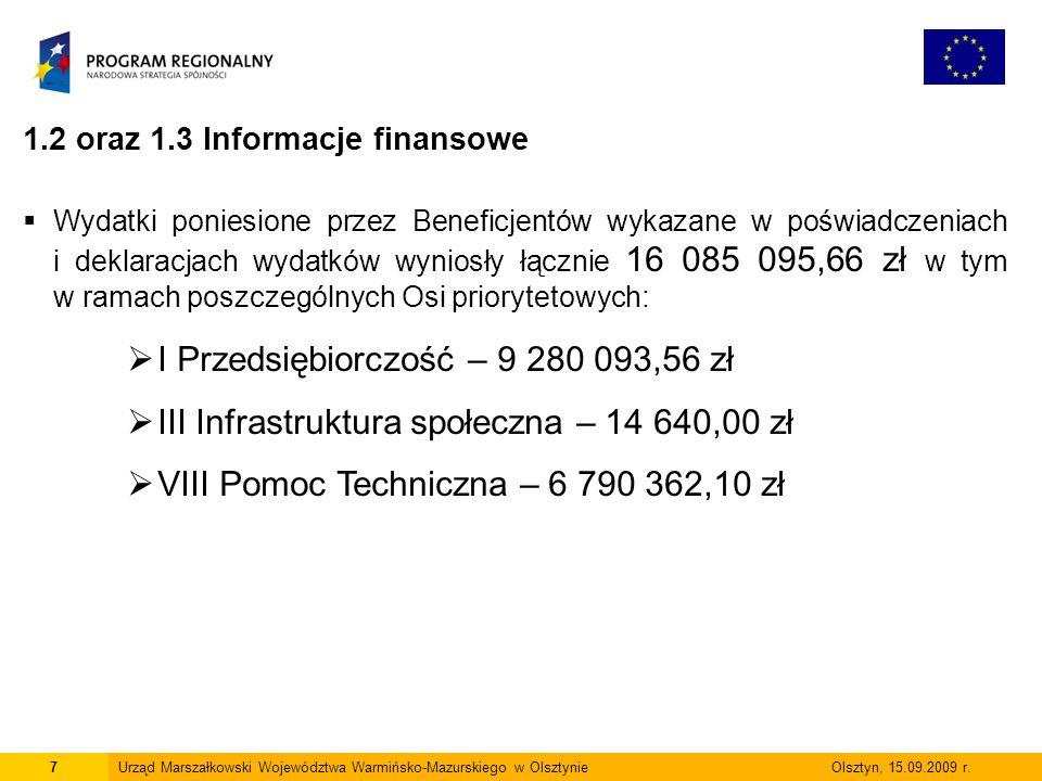 I Przedsiębiorczość – 9 280 093,56 zł