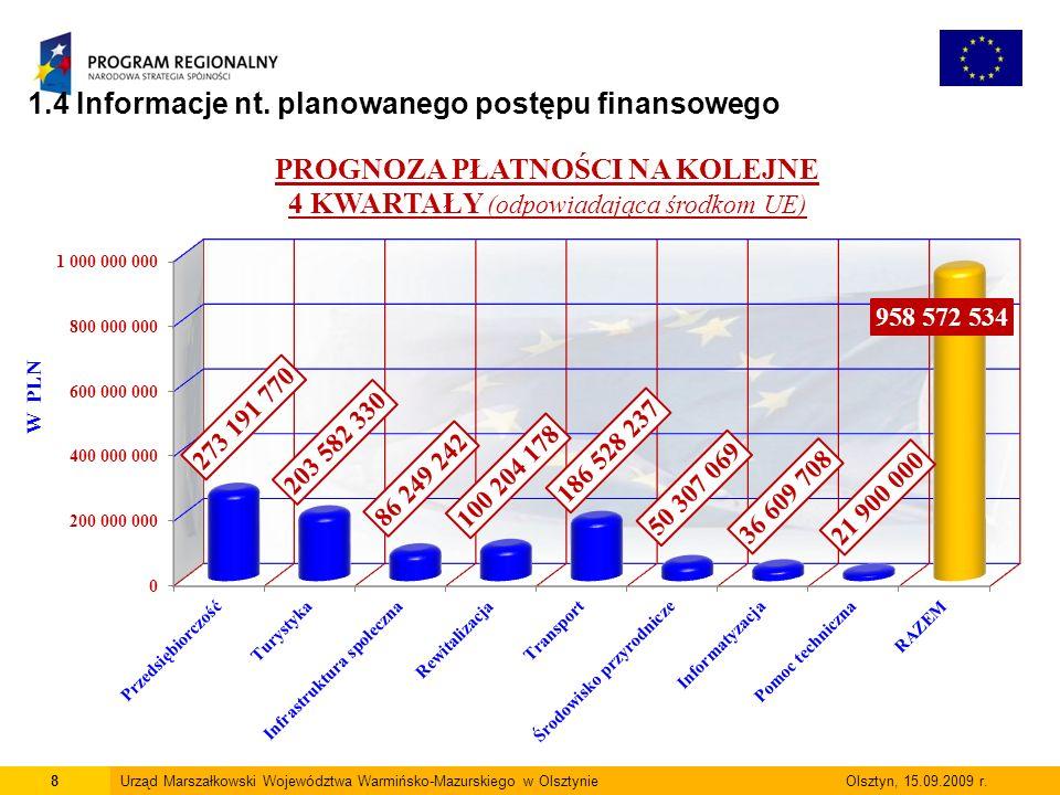 1.4 Informacje nt. planowanego postępu finansowego