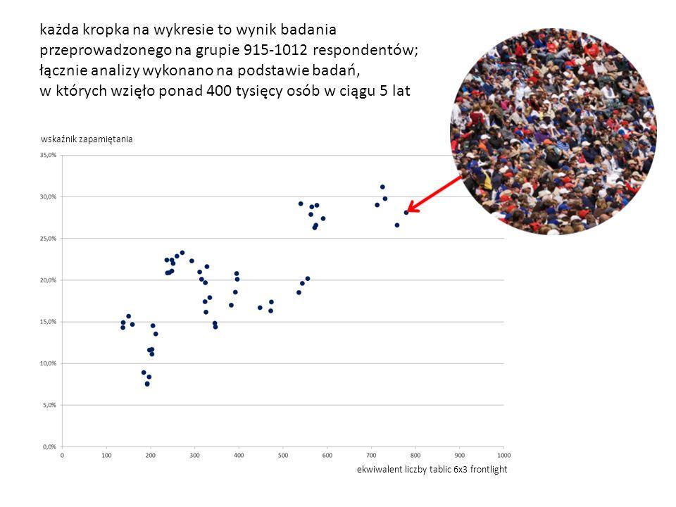 każda kropka na wykresie to wynik badania przeprowadzonego na grupie 915-1012 respondentów; łącznie analizy wykonano na podstawie badań, w których wzięło ponad 400 tysięcy osób w ciągu 5 lat