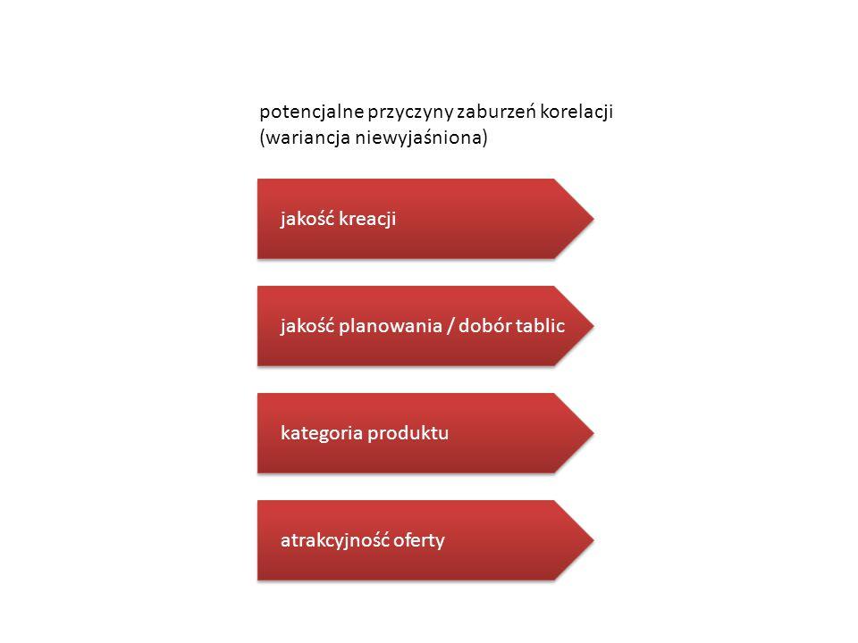 potencjalne przyczyny zaburzeń korelacji (wariancja niewyjaśniona)