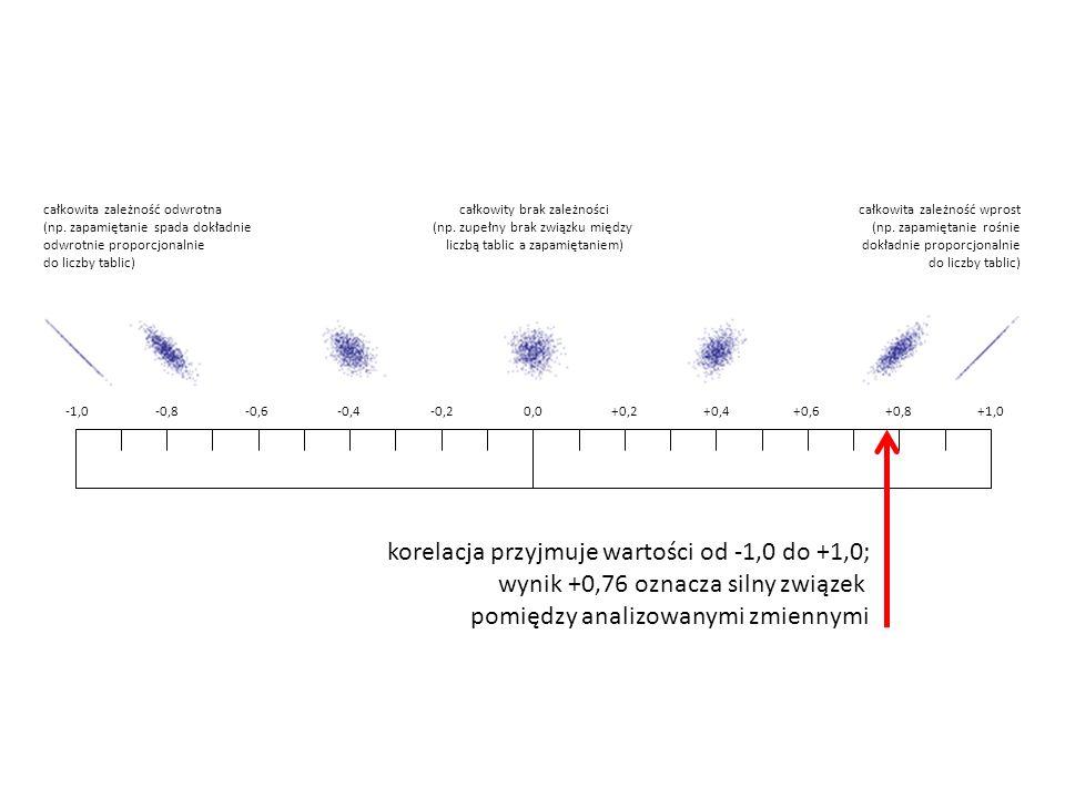 korelacja przyjmuje wartości od -1,0 do +1,0;