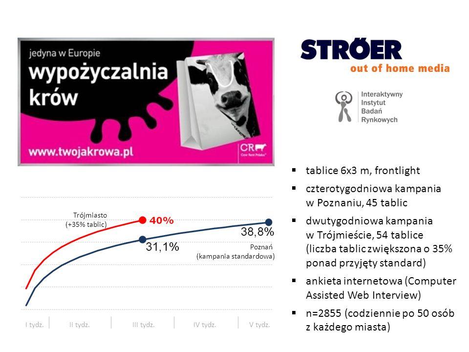 czterotygodniowa kampania w Poznaniu, 45 tablic