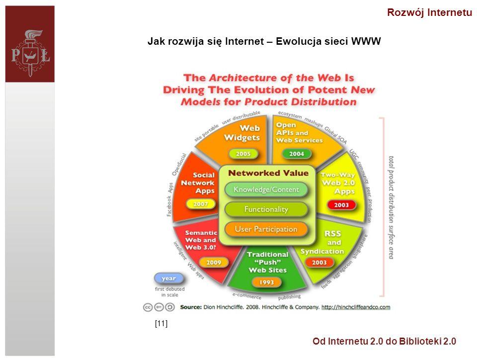 Jak rozwija się Internet – Ewolucja sieci WWW