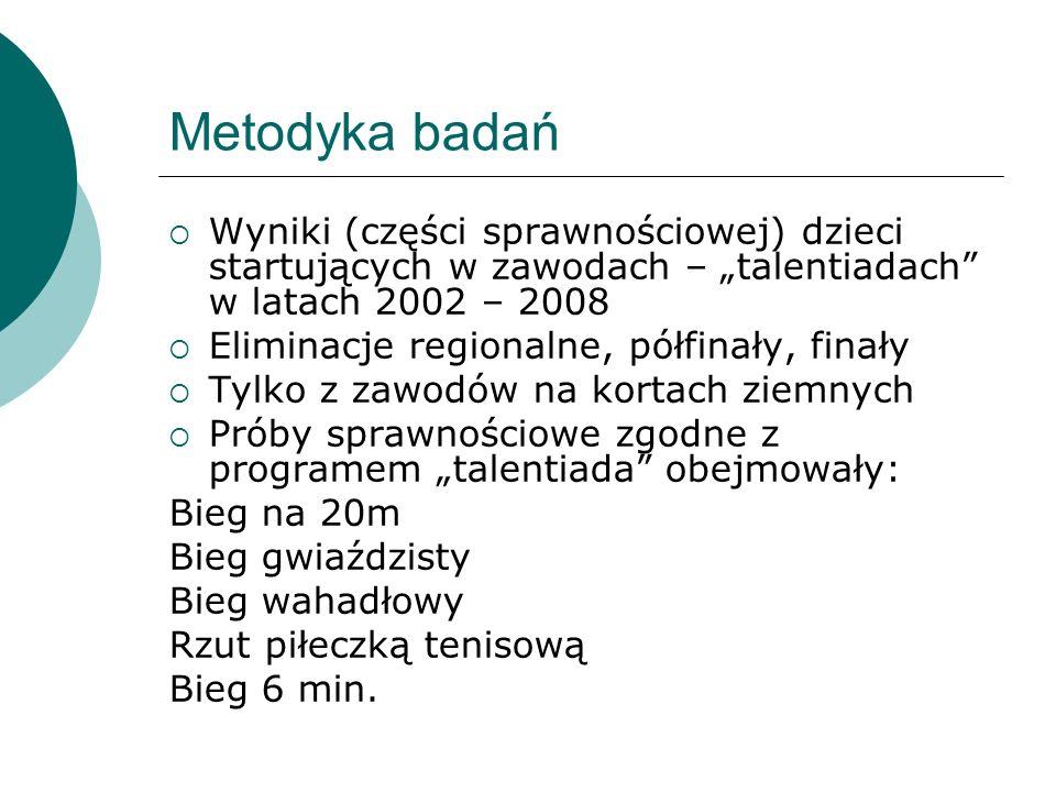 """Metodyka badań Wyniki (części sprawnościowej) dzieci startujących w zawodach – """"talentiadach w latach 2002 – 2008."""