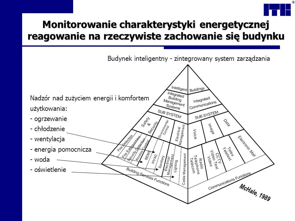Budynek inteligentny - zintegrowany system zarządzania