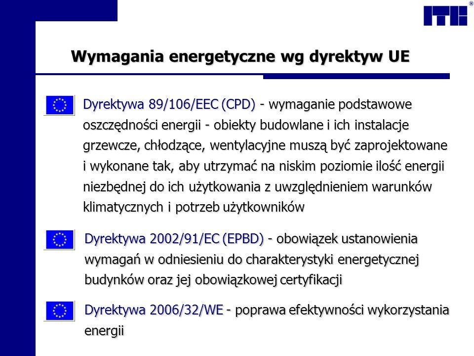 Wymagania energetyczne wg dyrektyw UE