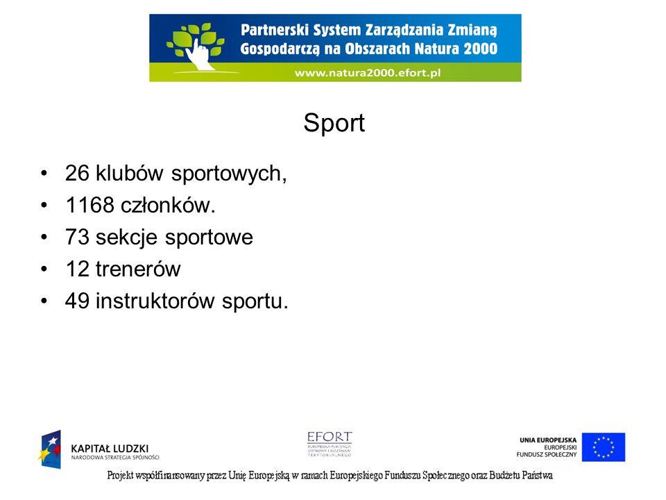 Sport 26 klubów sportowych, 1168 członków. 73 sekcje sportowe