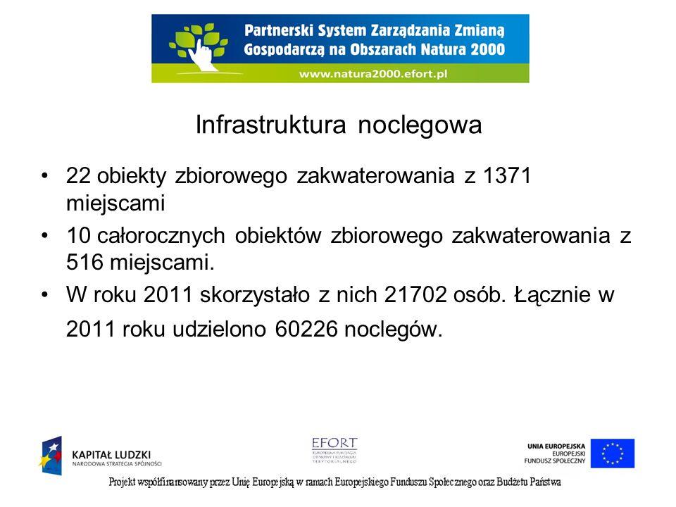 Infrastruktura noclegowa