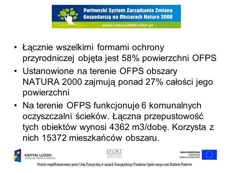 Łącznie wszelkimi formami ochrony przyrodniczej objęta jest 58% powierzchni OFPS