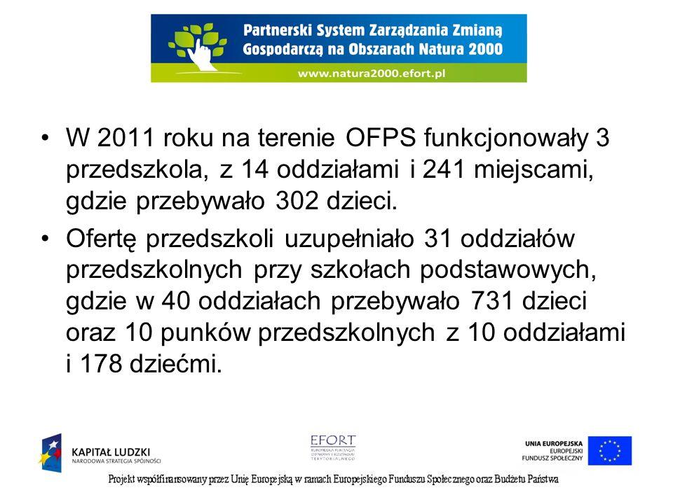 W 2011 roku na terenie OFPS funkcjonowały 3 przedszkola, z 14 oddziałami i 241 miejscami, gdzie przebywało 302 dzieci.