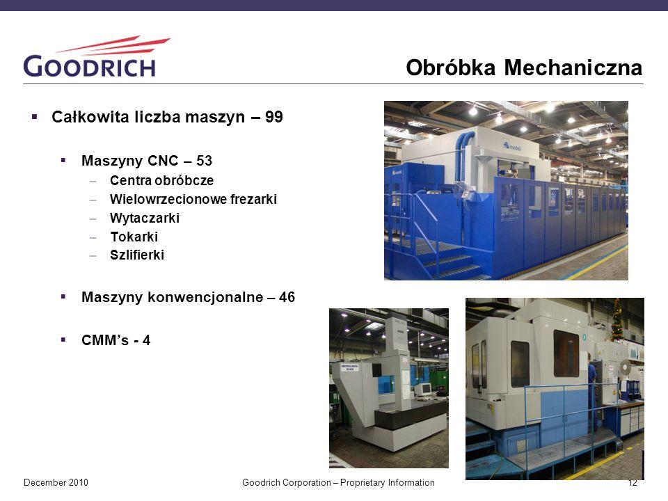 Obróbka Mechaniczna Całkowita liczba maszyn – 99 Maszyny CNC – 53
