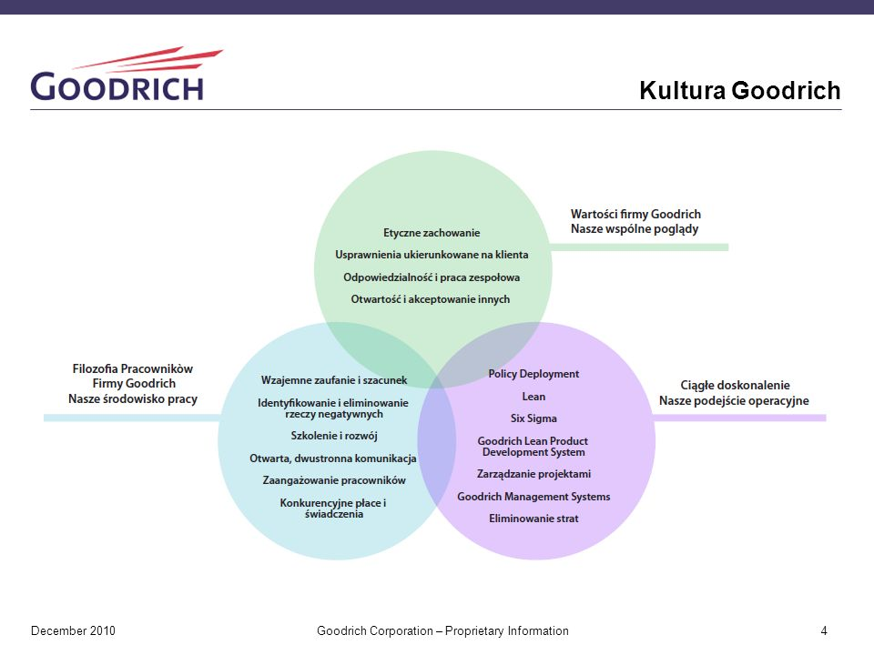 Kultura Goodrich December 2010 Goodrich Corporation – Proprietary Information 4 4