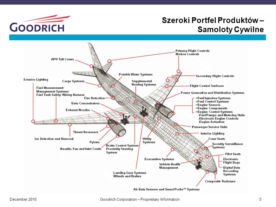 Szeroki Portfel Produktów – Samoloty Cywilne