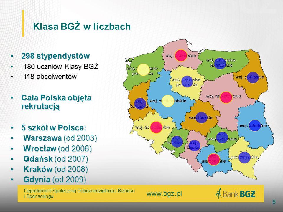 Klasa BGŻ w liczbach 298 stypendystów Cała Polska objęta rekrutacją