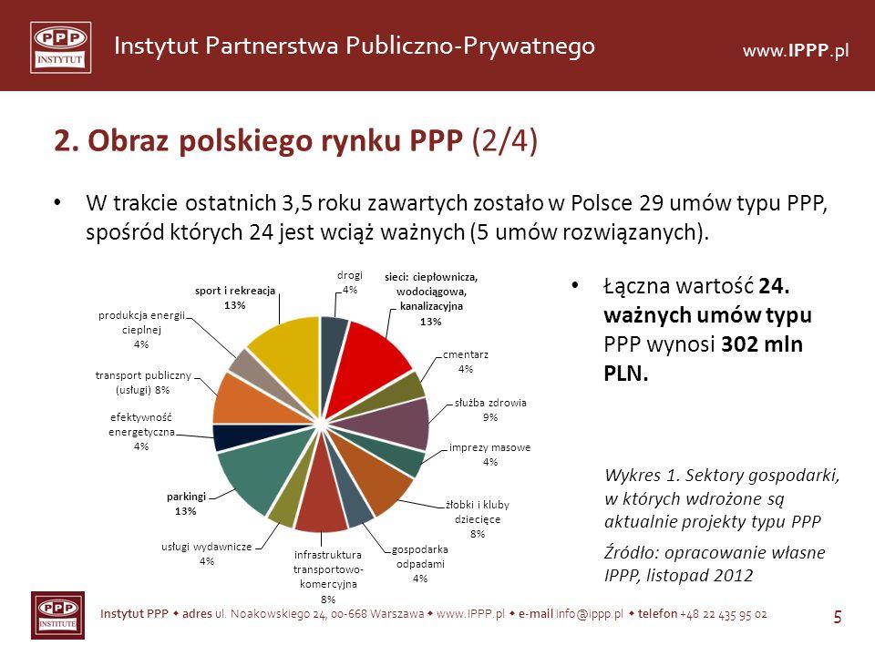 2. Obraz polskiego rynku PPP (2/4)