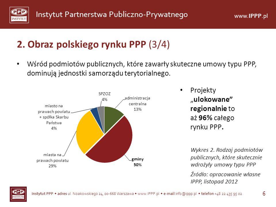 2. Obraz polskiego rynku PPP (3/4)